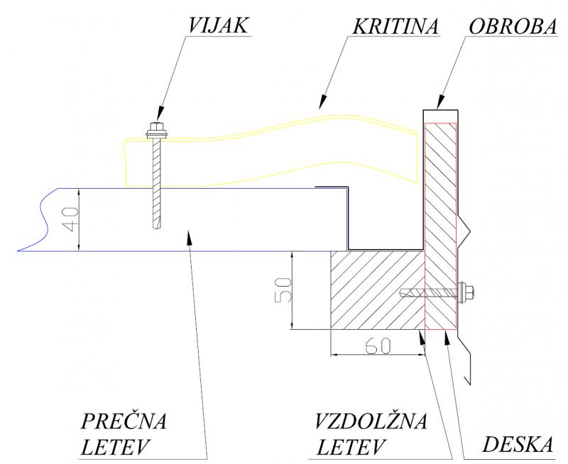 Montaža obrob in slemenjakov